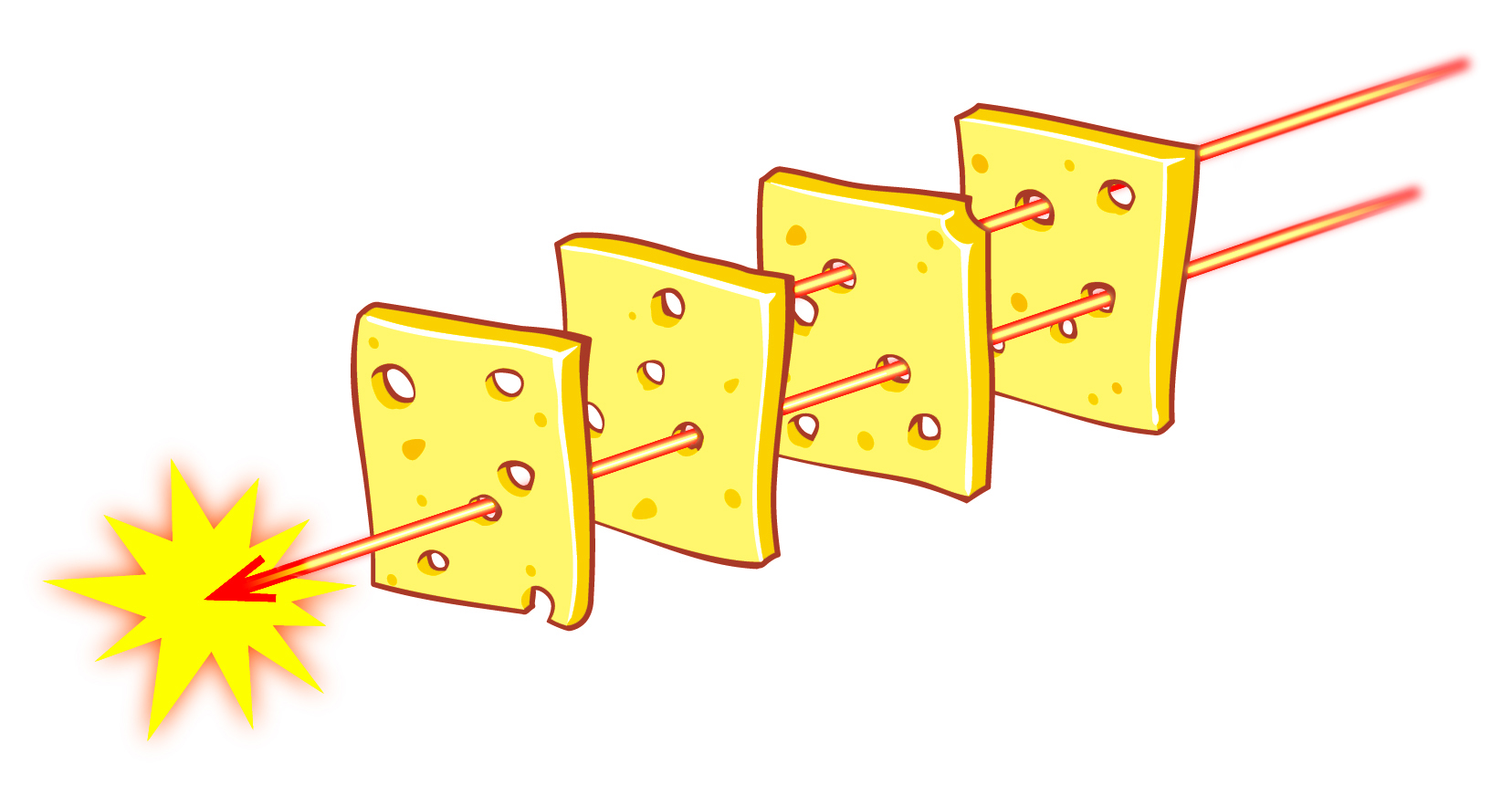 "swiss cheese model In the industry, this is called the ""swiss cheese model"" if you imagine lots of  different slices of swiss cheese, from different blocks of cheese, all lined up next  to."